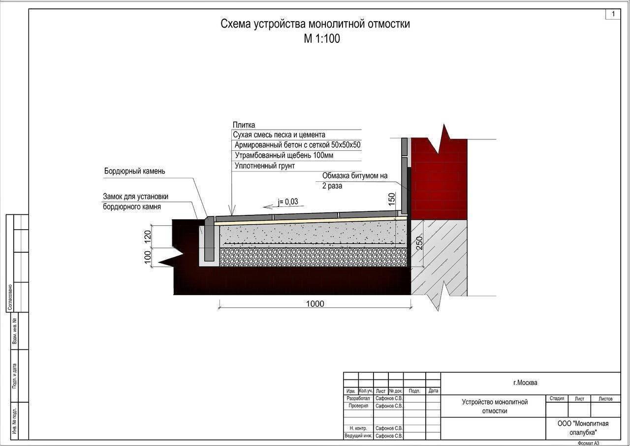 Бетонная отмостка: применение, схема устройства, размеры и требования к конструкции, пошаговая инструкция строительства своими руками, гидроизоляция и защита