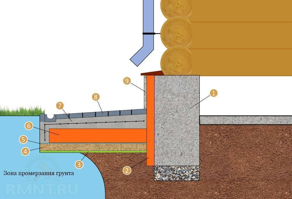 Глубина ленточного фундамента для дачного домика?