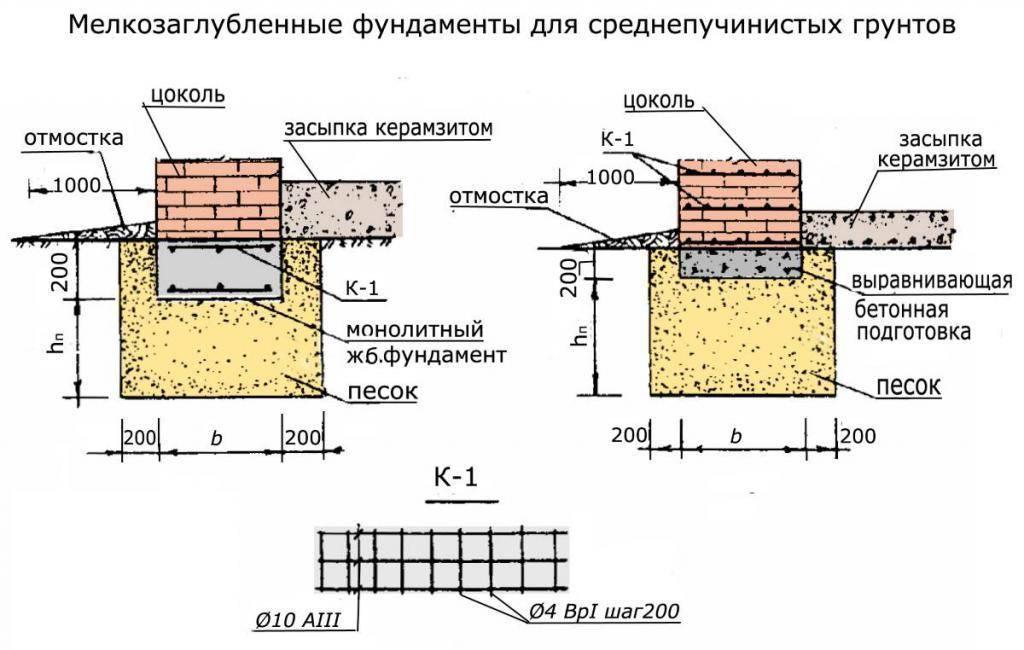 Мелкозаглубленный ленточный фундамент своими руками (фото)
