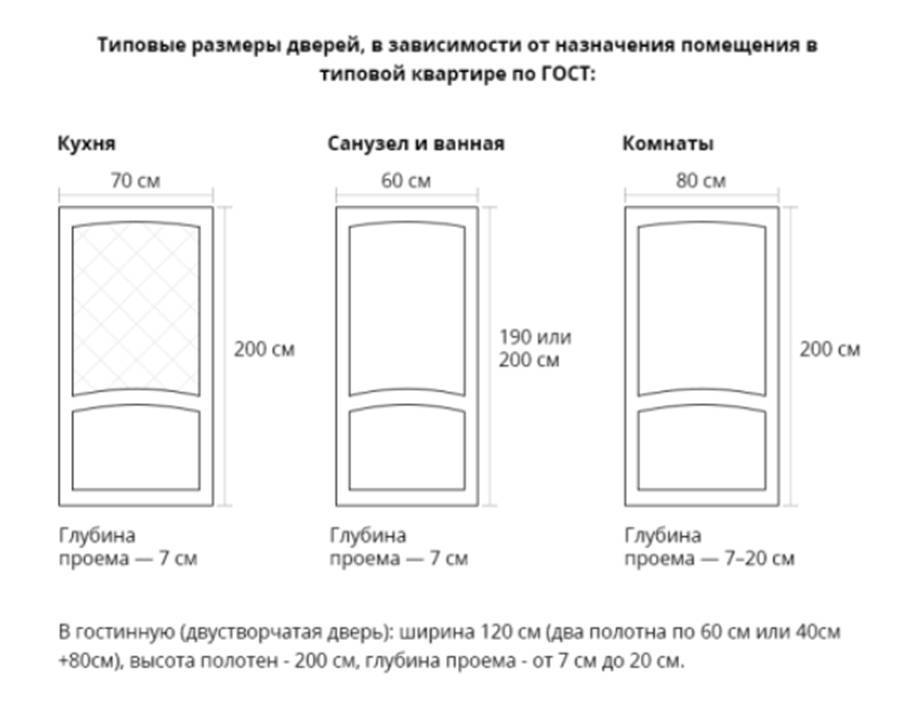 Размеры межкомнатных дверей: стандартные высота и ширина, какие бывают по госту и нестандартные, одинарные и двойные модели