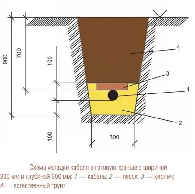 Прокладка кабеля в земле: виды, способы, нормы, инструмент, инструкция монтажа своми руками пошагово