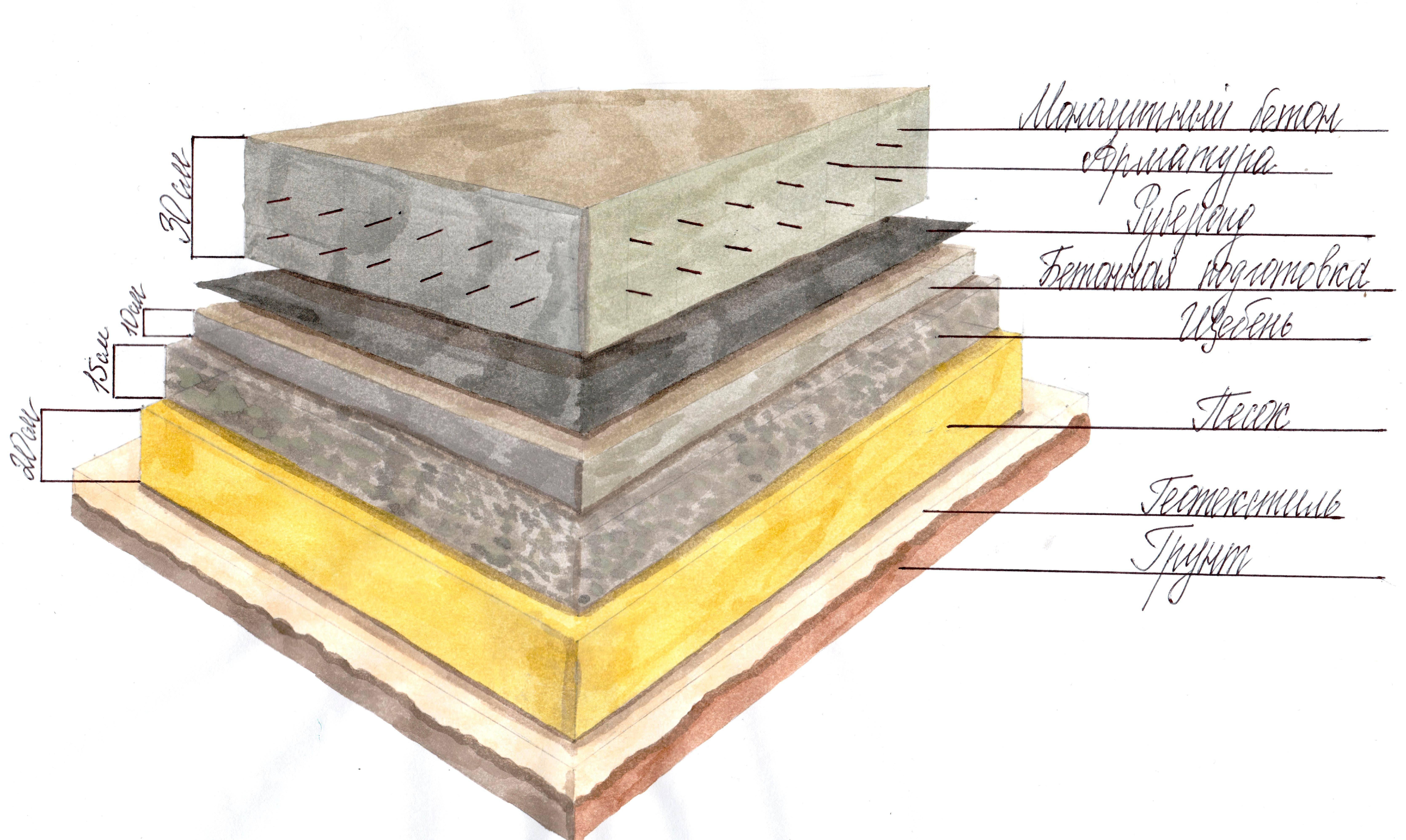 Что такое подбетонка под фундамент и для чего она нужна
