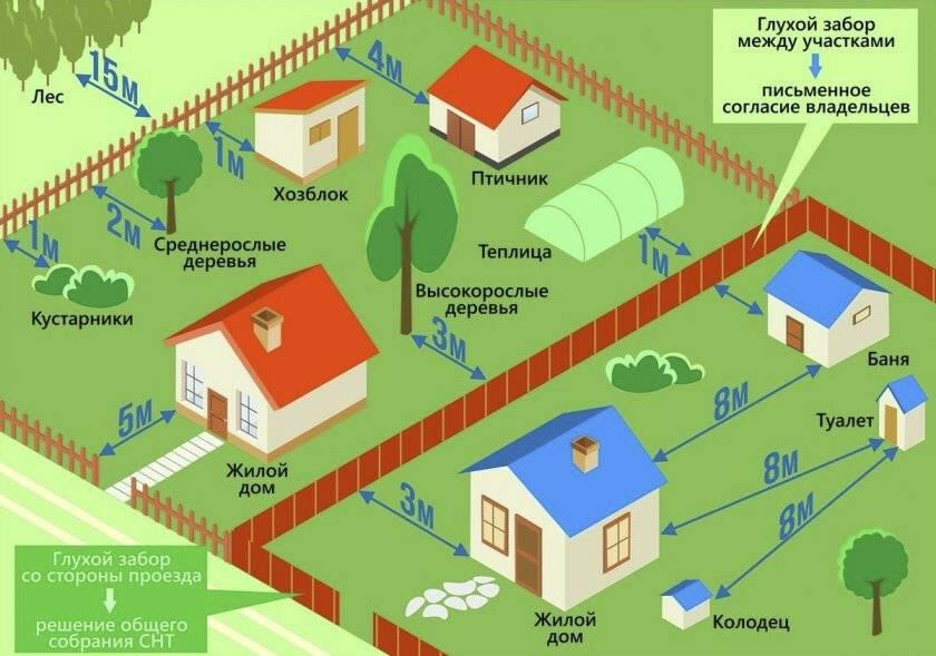 Правила установки забора между соседями в частном секторе, снт, ижс и деревне в 2020 году: нормы (снип), высота и образец согласия