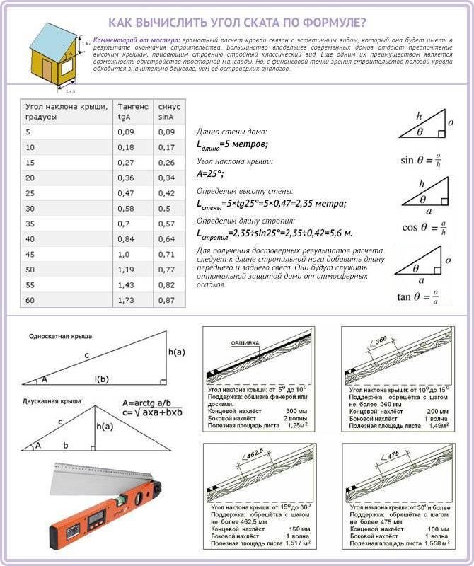 Угол наклона крыши: как рассчитать, расчет минимального и оптимального угла ската