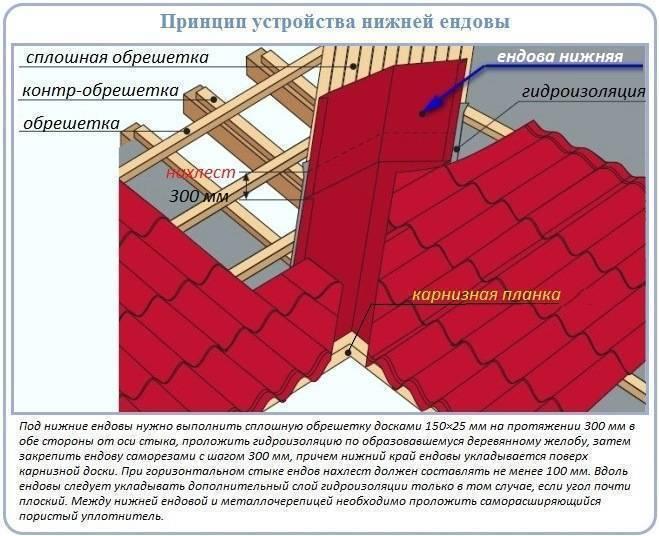 Стропильная система крыши с ендовой: особенности конструкции, монтаж