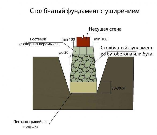 Столбчатый фундамент своими руками - характеристика, достоинства и недостатки. правила возведения столбчатого основания