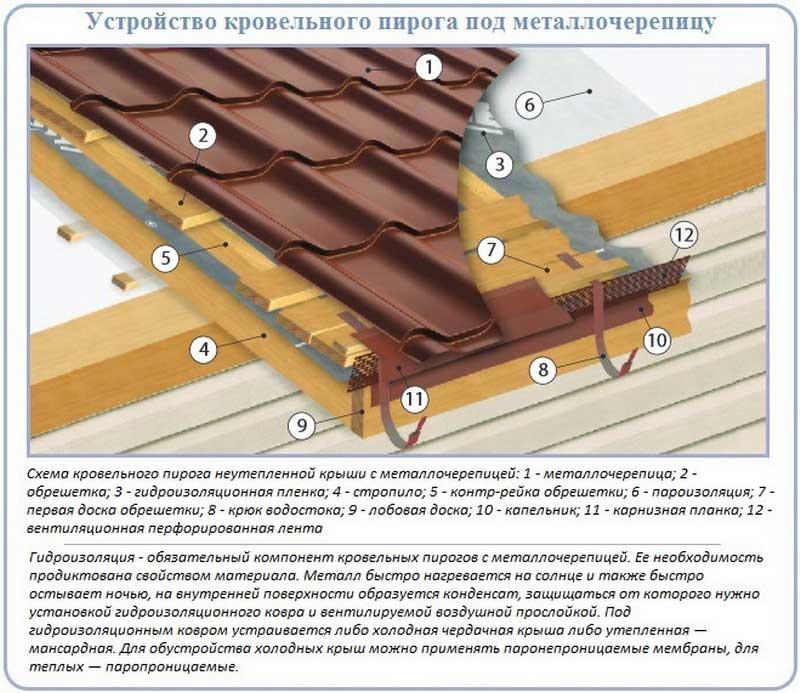 Укладка металлочерепицы: технология, правила, схема, порядок, видео-инструкция
