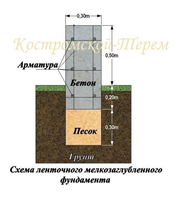 Оптимальная глубина фундамента под дом — как определить?