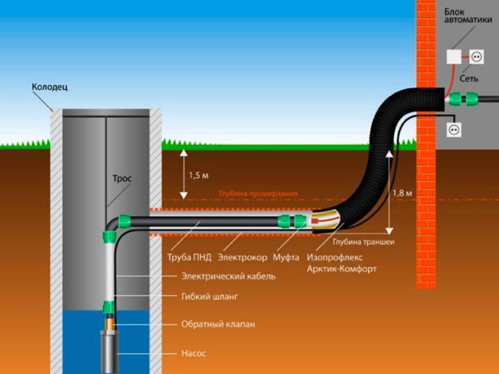 Как утеплить водопровод на даче своими руками?