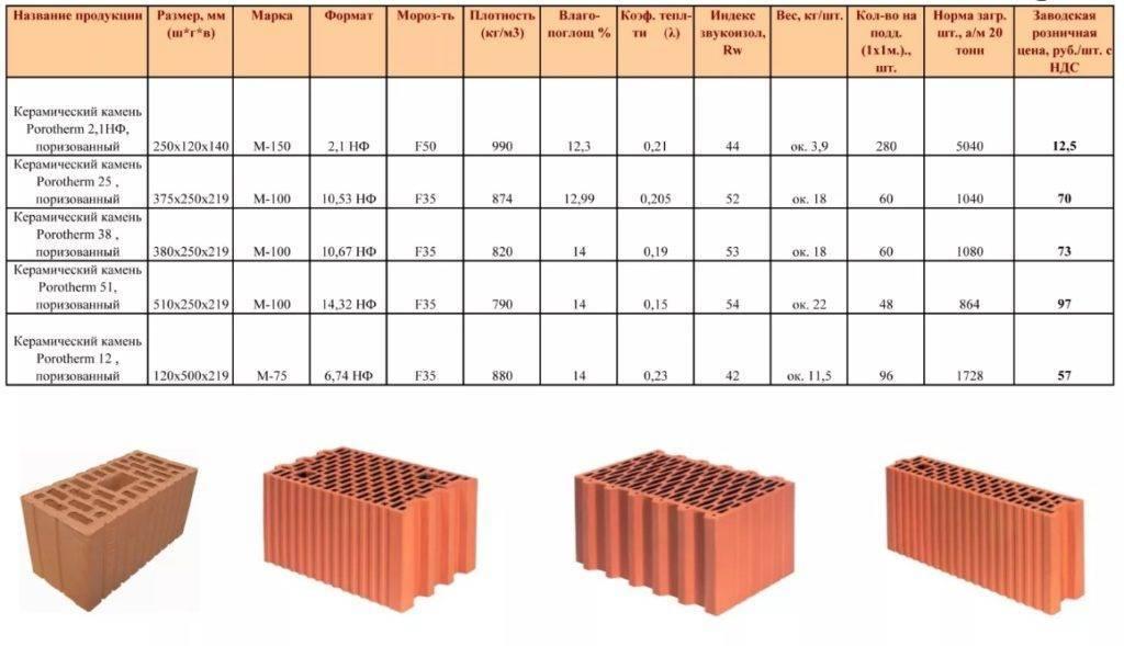 Керамические блоки: монтаж и стоимость кладки за куб