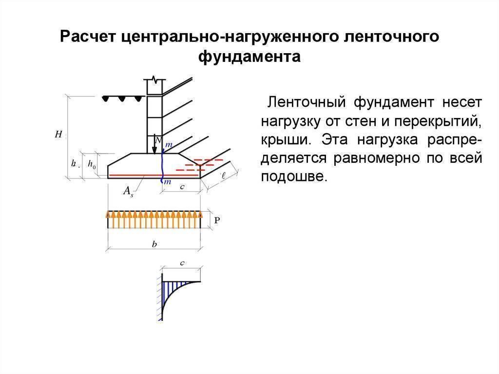 Сбор нагрузок на фундамент: как рассчитать и собрать, на какое сочетание нагрузок производится расчет, пример