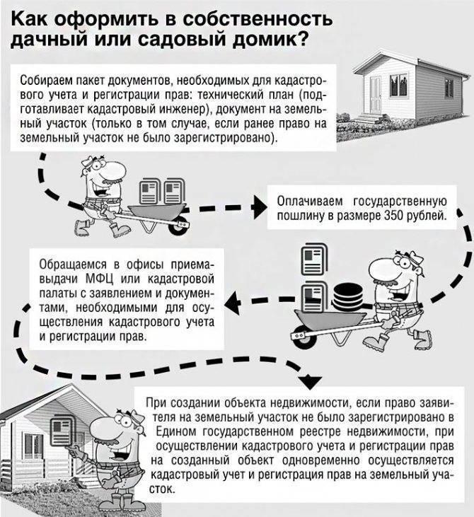 Как осуществляется покупка дачного участка в снт – пошаговая инструкция - вопросы по недвижимости