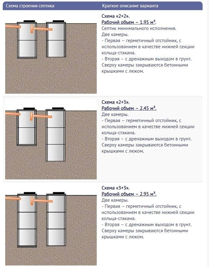 Монтаж септика из бетонных колец своими руками