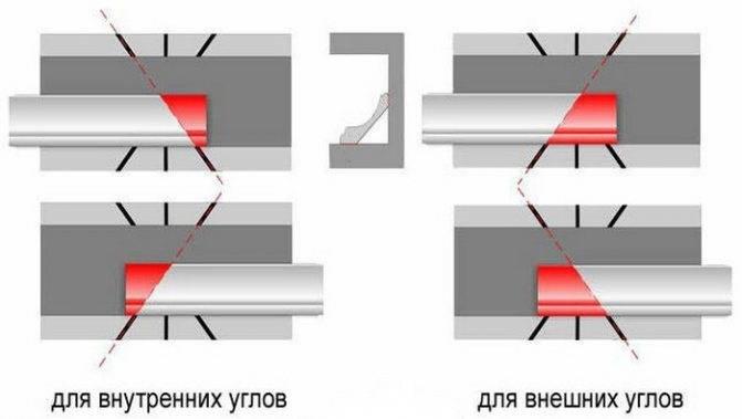 Как сделать угол потолочного плинтуса: внутренний, наружный