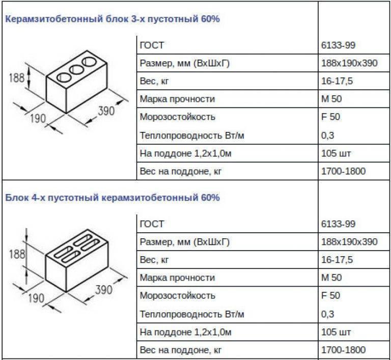Размер шлакоблока и другие характеристики