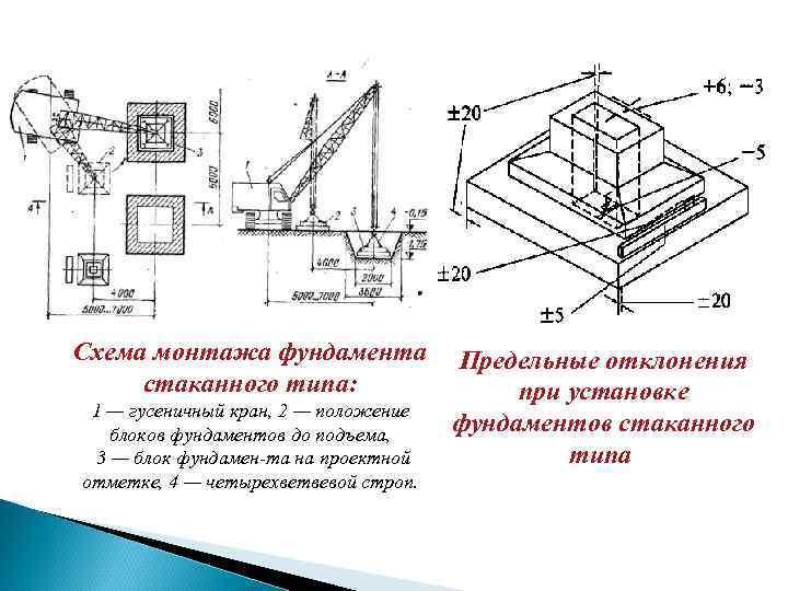 Фундамент стаканного типа: монтаж, характеристики, применение