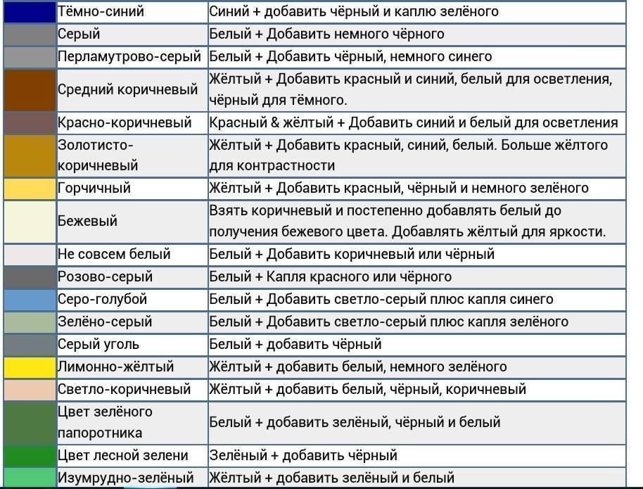 Особенности смешивания акриловых красок