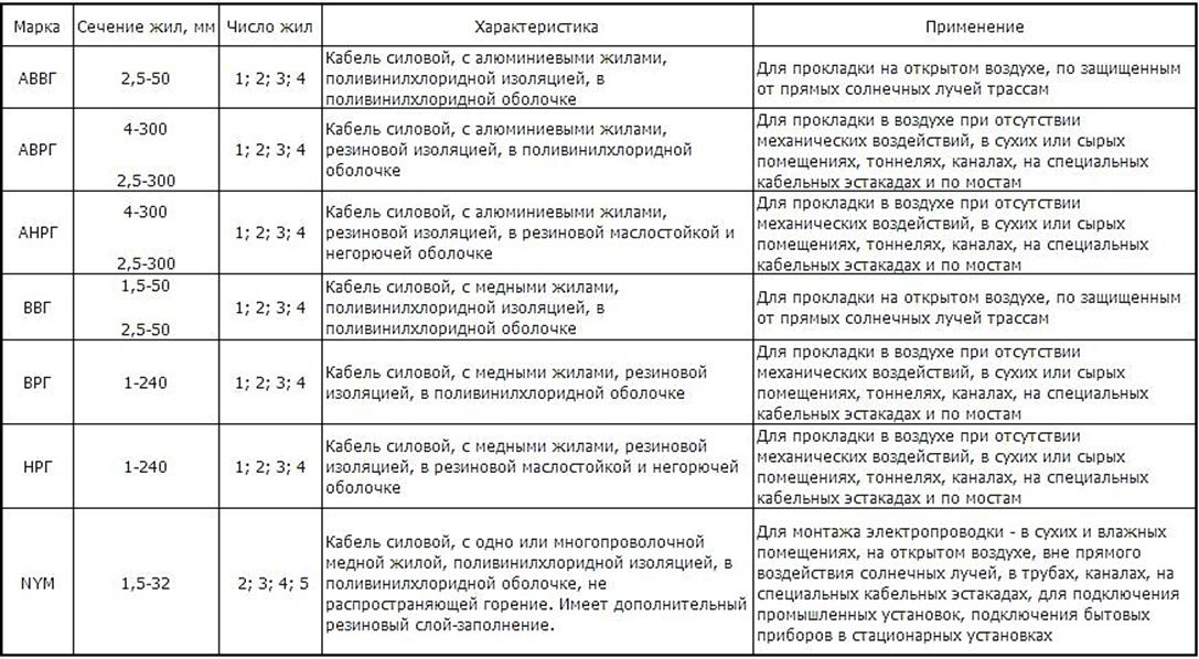 Технический справочник по кабелям и проводам