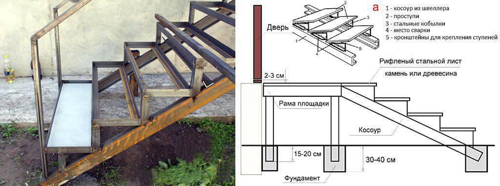 Деревянное крыльцо с навесом: пошаговое строительство своими руками