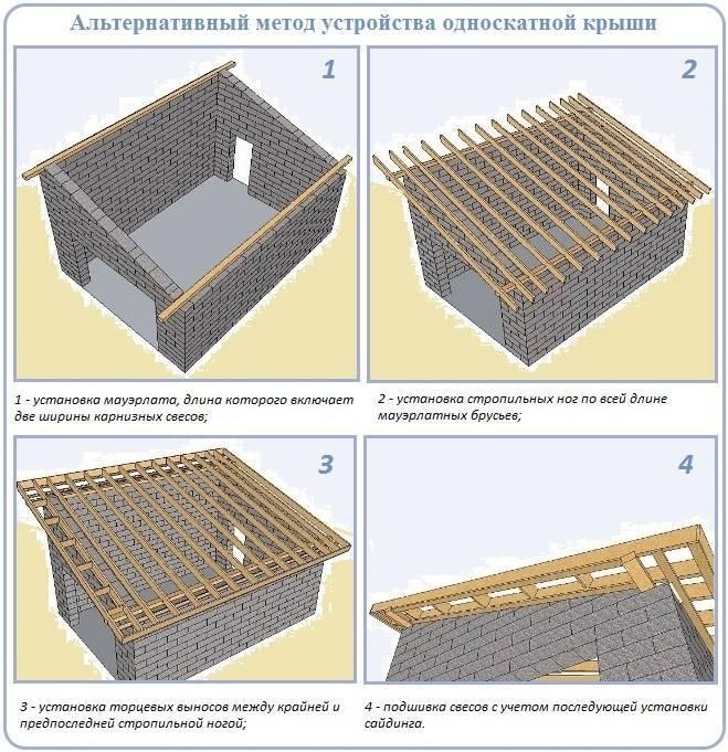Крыша каркасного дома своими руками: конструкция, устройство, видео и др.