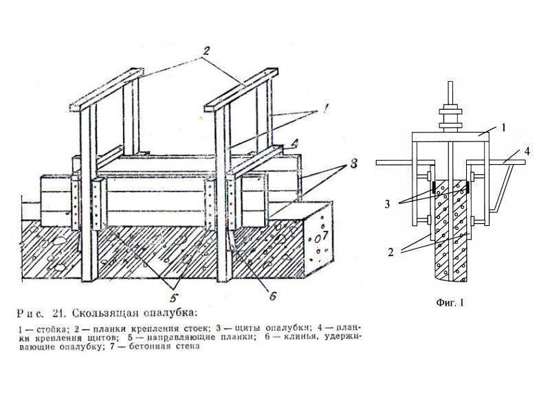 Скользящая опалубка для стен своими руками. особенности и назначение