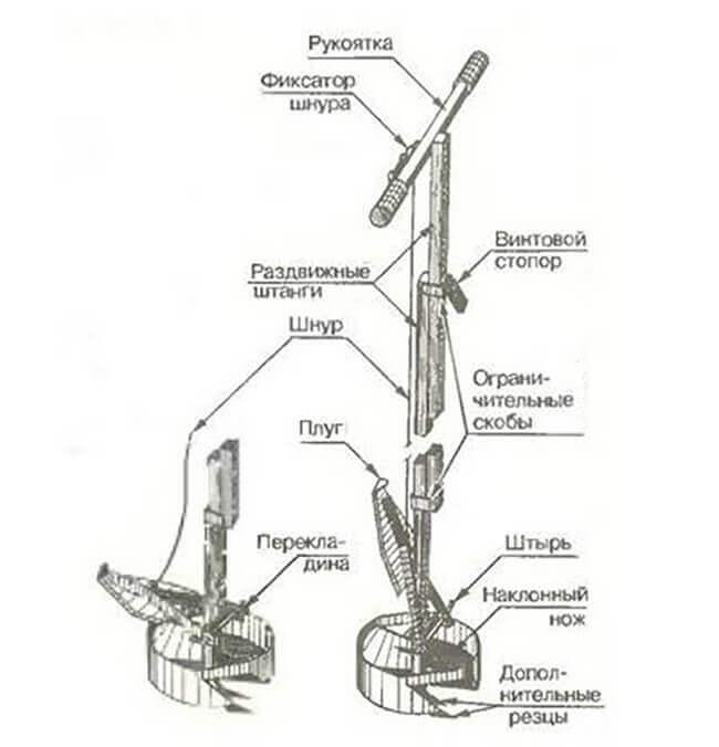Виды земляных буров и инструкции по изготовлению своими руками | строим вместе