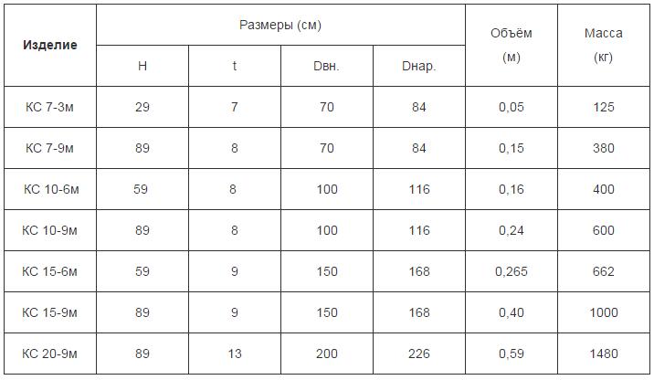 Кольца для жб колодцев: размеры и объем бетона