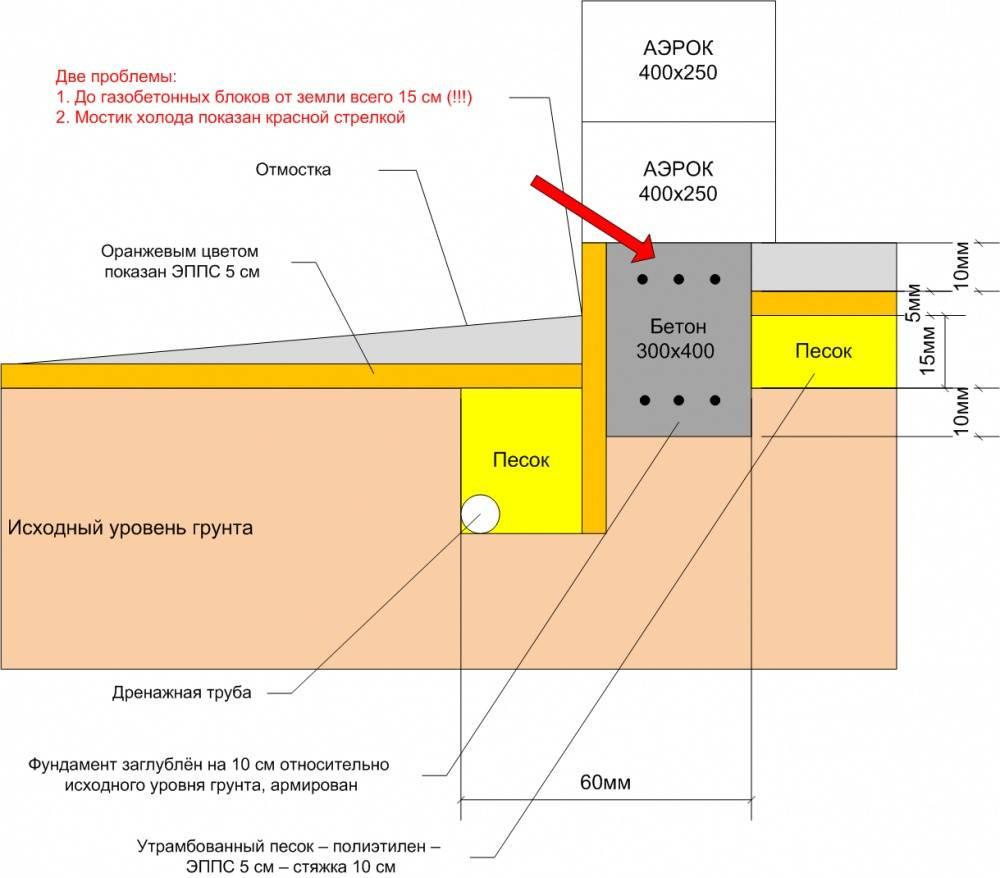 Вентиляция фундамента (подпола): продухи, отдушины, размеры, расположение