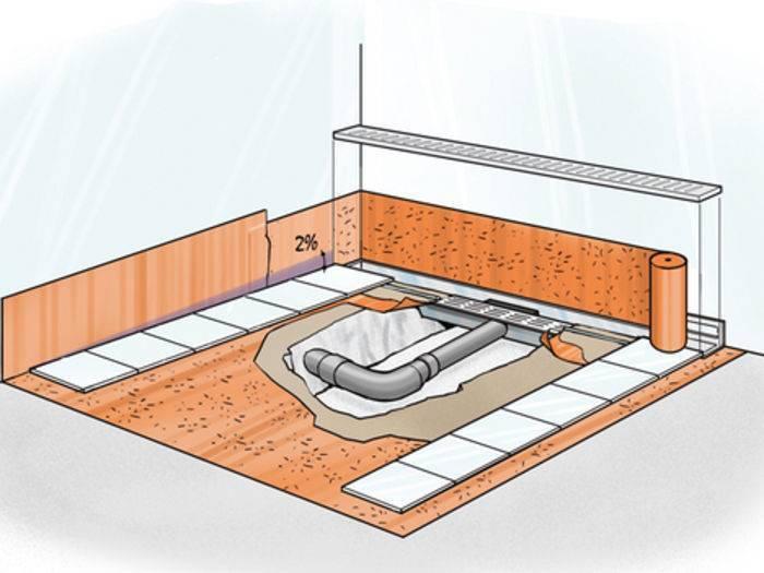 Пол со сливом: устройство, установка сливного трапа