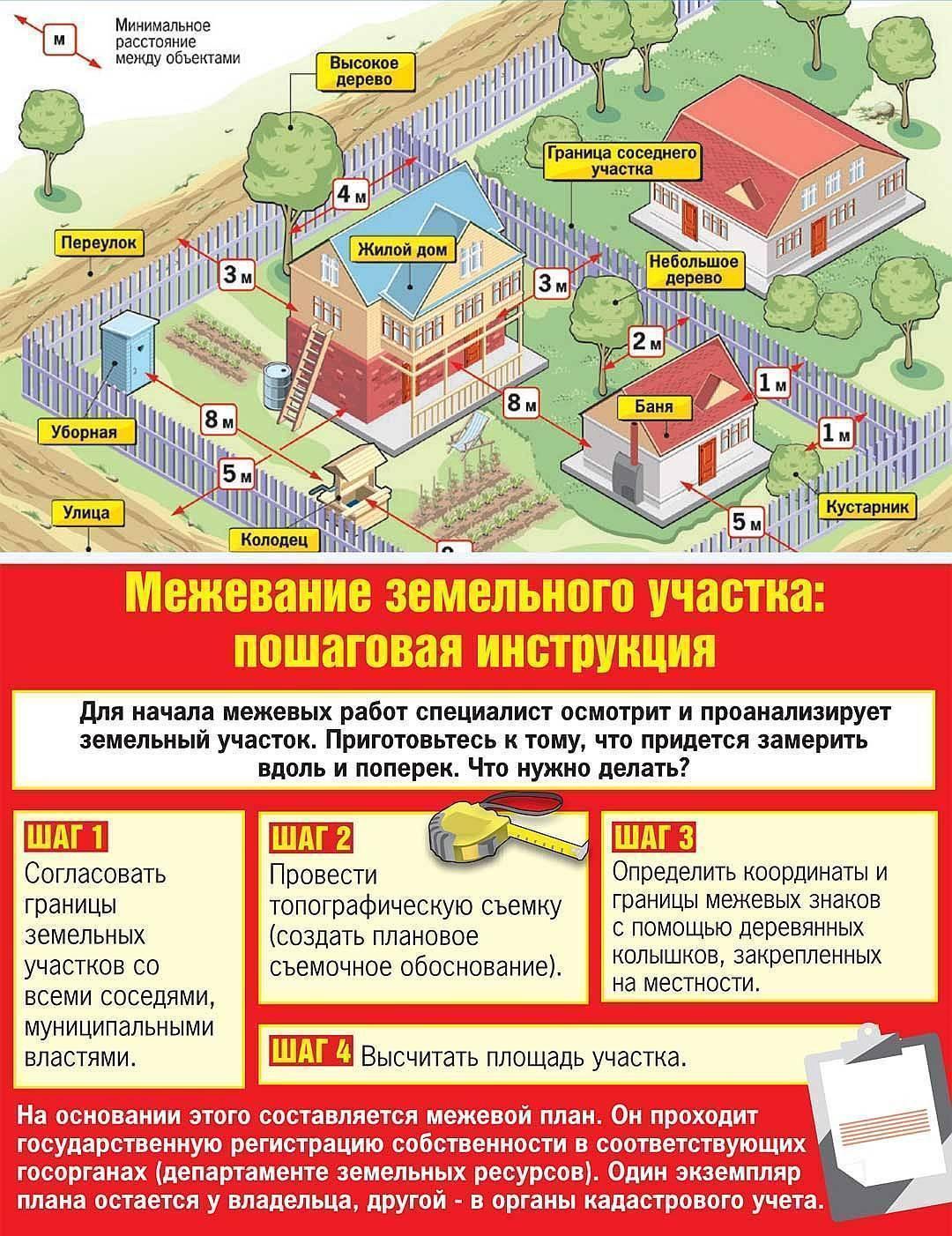 Инструкция: как успеть оформить документы по дачной амнистии