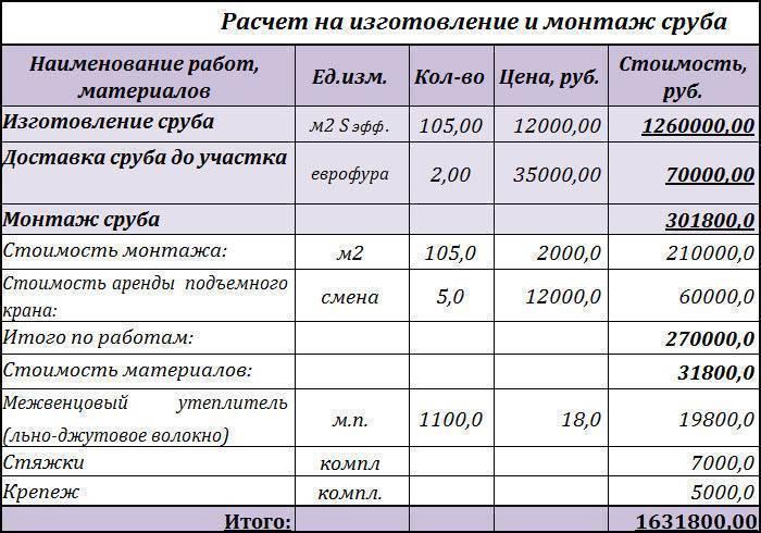 Смета и стоимость строительства деревянного дома из бревна и бруса профилированного и клееного