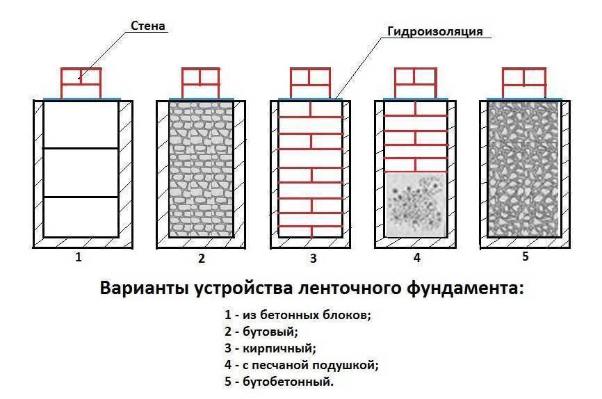 Как произвести монтаж сборного ленточного фундамента: от выбора блоков до гидроизоляции и утепления