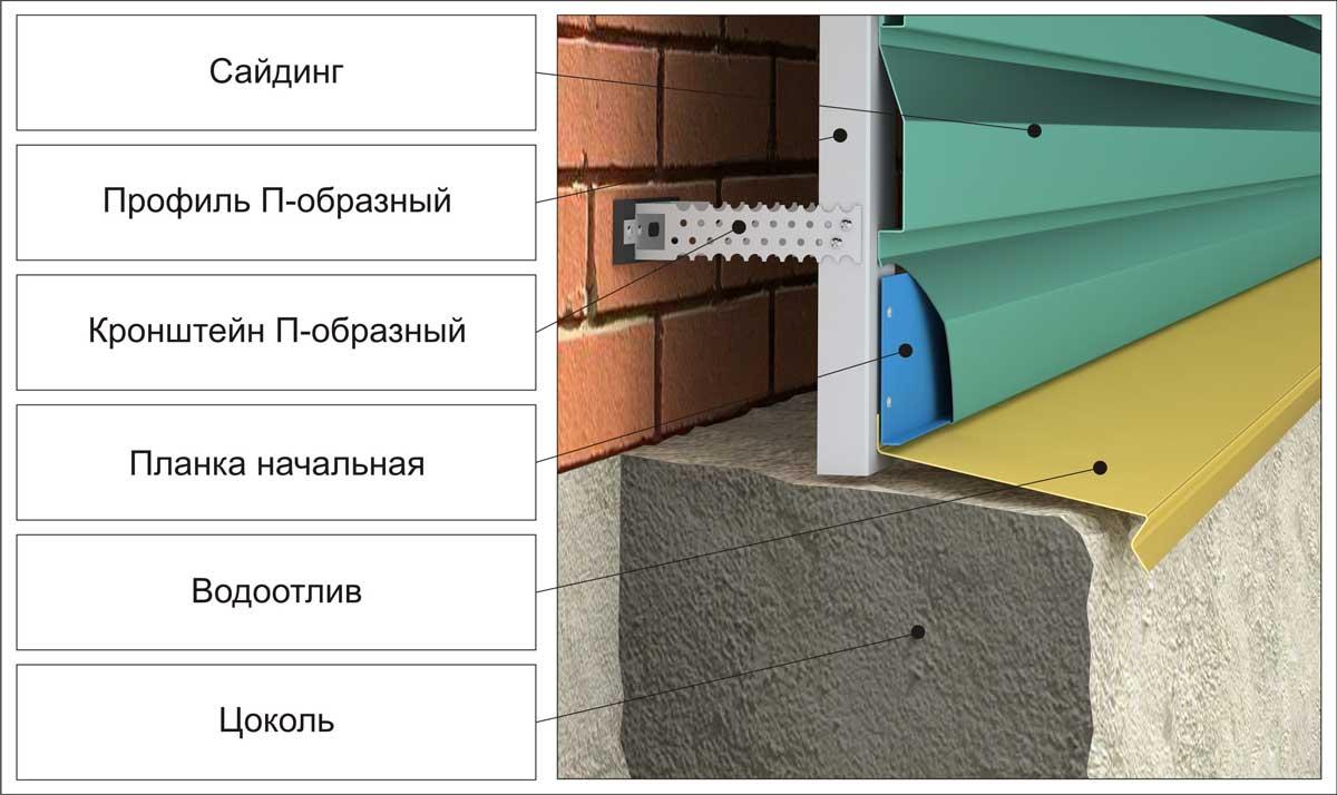 Как делать монтаж металлического сайдинга?