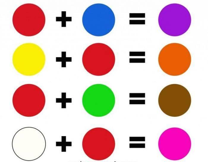 Какие цвета смешать чтобы получить коричневый: используем для смешивания гуаши и другие виды красящих составов