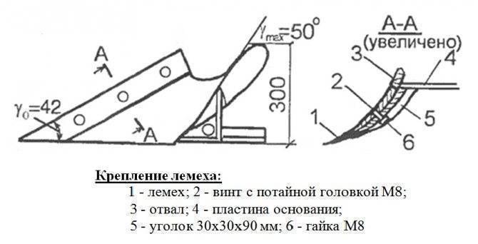 ✅ как сделать самодельный плуг для мотоблока своими руками: чертежи, размеры - байтрактор.рф