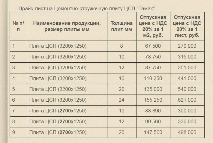 Плита цсп: характеристики, применение, размеры, вес