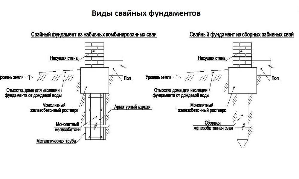 Устройство и типы свайных фундаментов
