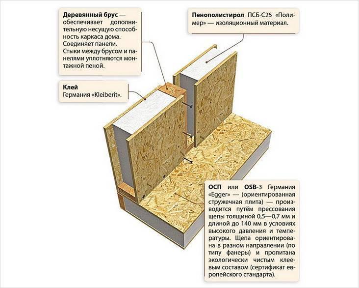 Почему мы используем цсп в производстве панельных домов?