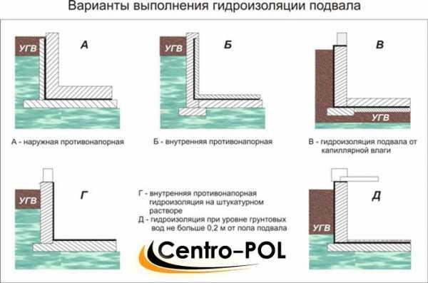 Какой нужен фундамент при высоком уровне грунтовых вод
