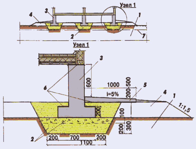 Фундамент на болотистых грунтах