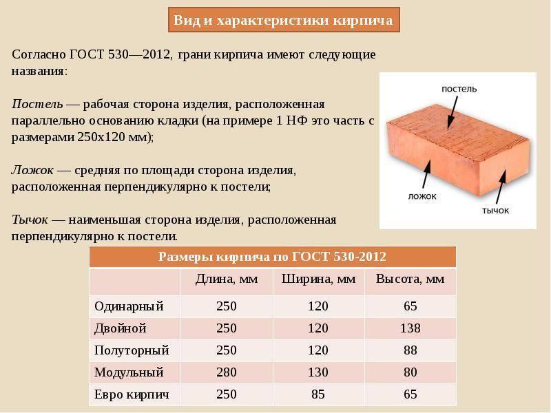 Керамический и силикатный кирпич, их виды и характеристики | строй сам
