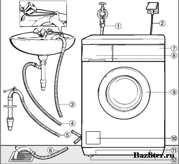 Установка и подключение стиральной машины к водопроводу и канализации | инженер подскажет как сделать