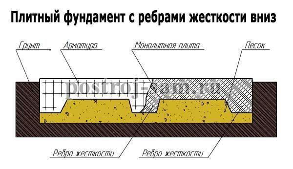 Ребра жесткости для плитного фундамента