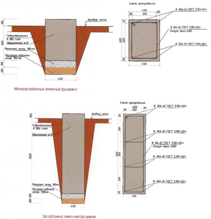 Глубина фундамента под дом: основания одноэтажных и двухэтажных зданий из пеноблоков, на какую глубину копать?