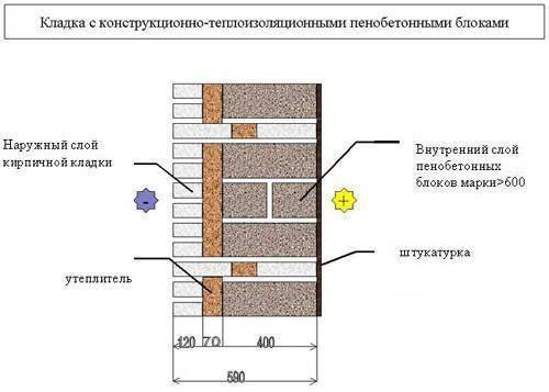 Используем в строительстве пеноблоки. отзывы и характеристика материала