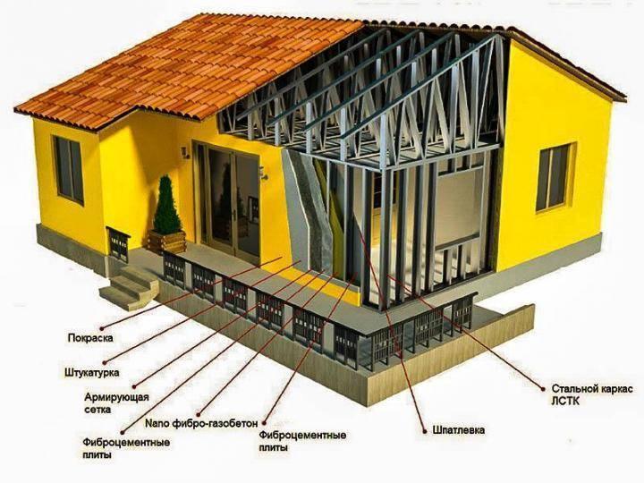 Каркасный дом или из бруса – какой лучше для постоянного проживания