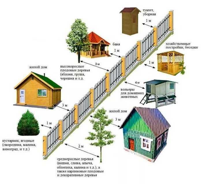 Нормы строительства частного дома, заборов, бань, гаражей на своем участке