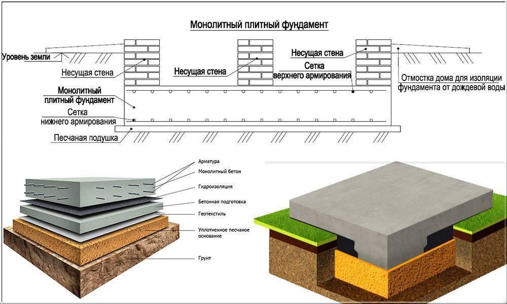 Как делать фундамент плита под дом: устройство своими руками