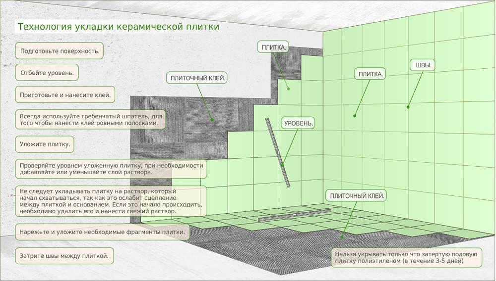 Технология укладки керамической плитки на пол, стены ванной с видео