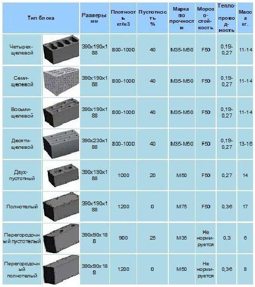 Керамзитобетонные блоки - технические характеристики, размеры и цены, плюсы и минусы